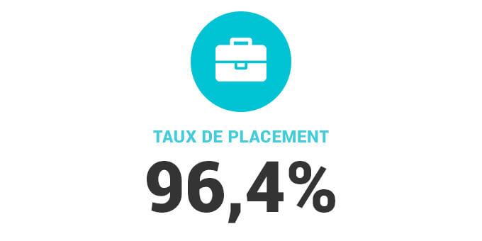 Taux de placement de 96,4%