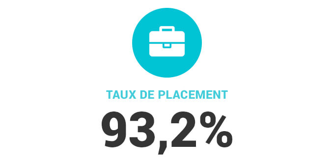 taux de placement 93,2%