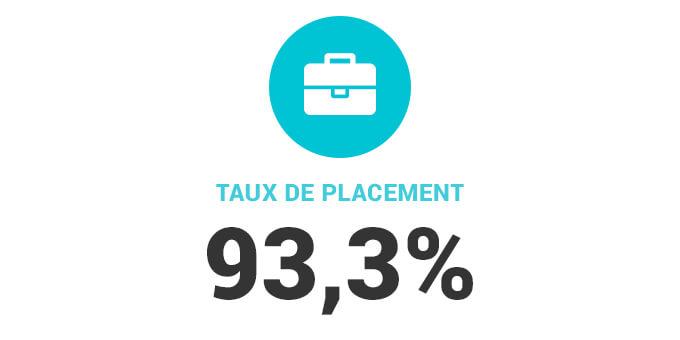 Taux de placement de 93,3%